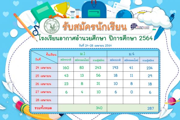 จำนวนผู้สมัครนักเรียนชั้น ม.1 และ ชั้น ม.4 ปีการศึกษา 2564